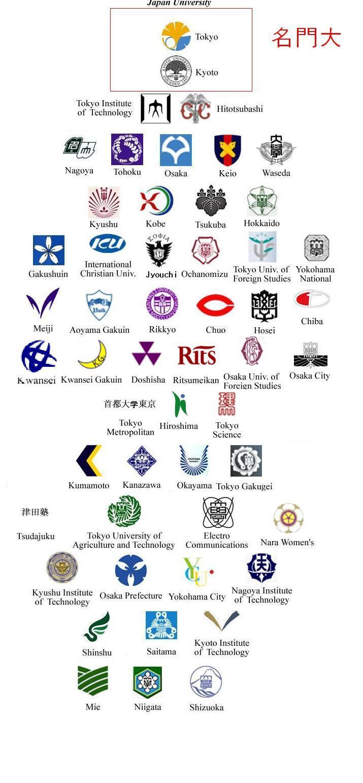 KJCLUB - 日本大学の序列を言う!